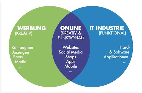 Projektmanagement, Schnittmenge IT, Werbung, Online